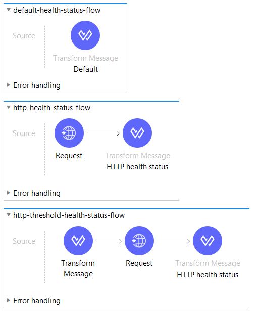 HTTP health status flows