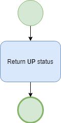 Service's simple status