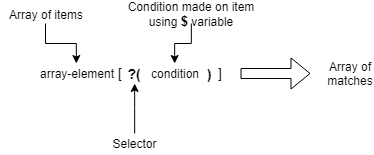 Items' selector