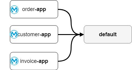 Default domain