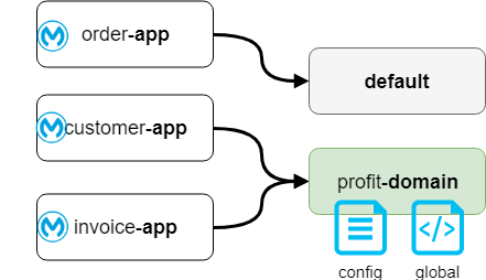 Two domain projects in one environment
