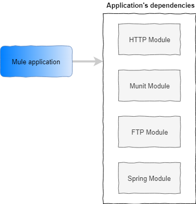Mule application with dependencies to modules such as HTTP, Munit, FTP and Spring