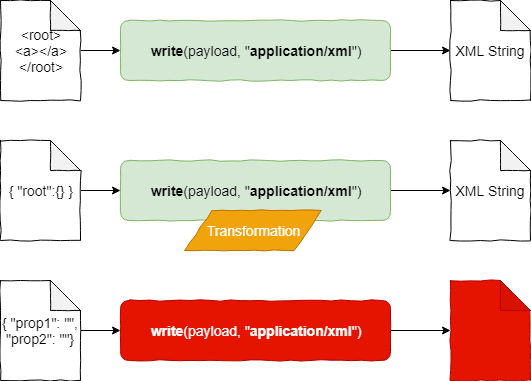 Write function overview