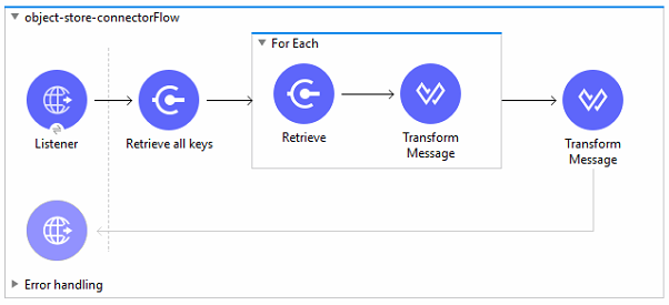 Flow retrieving all the keys  first then values