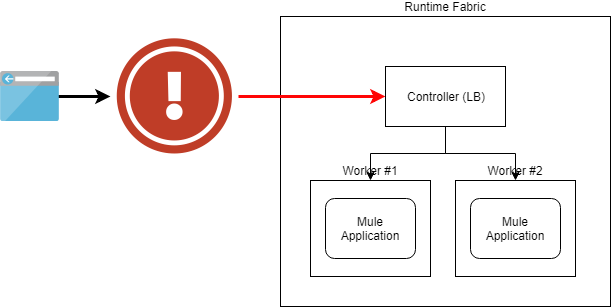 Blocked HTTPS trafic to Runtime Fabric's Workers