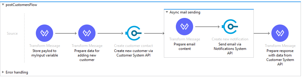 Accelerators are bundled with API implementation