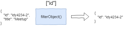 Positive filtering using filterObject function