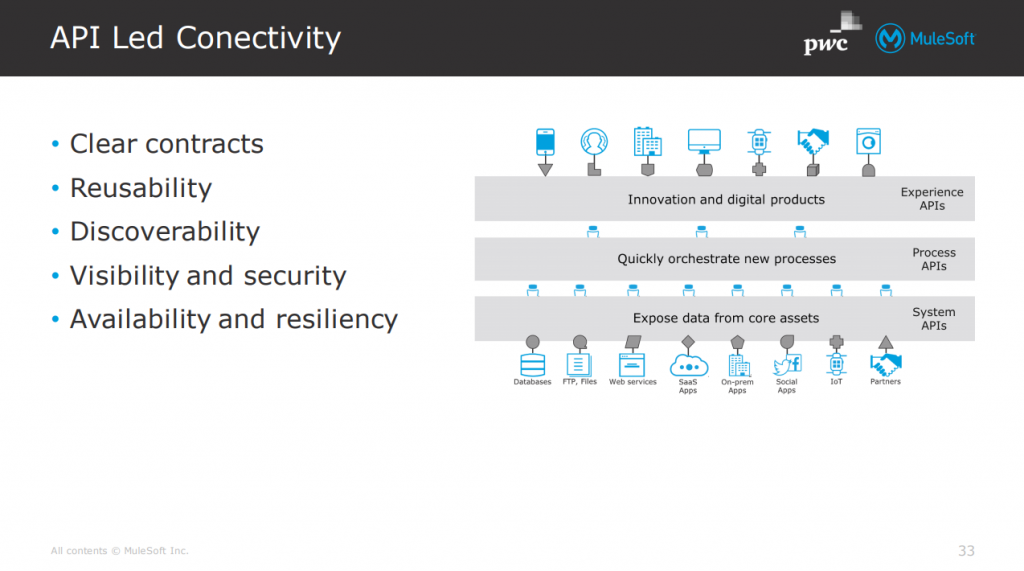 API Led Connectivity - clear contract, reusability, discoverability, visibility and security, availability and resilency