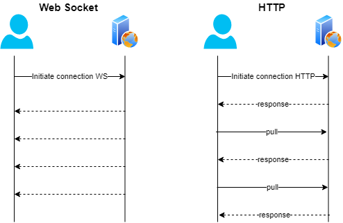 WebSocket vs HTTP communication