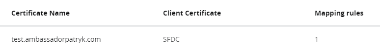 Dedicated Load Balancer certificates